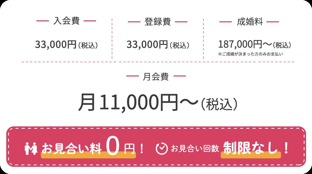 入会初期費用25,000円、月会費5,000円、成婚料100,000円。こちら以外のお支払いはございません。